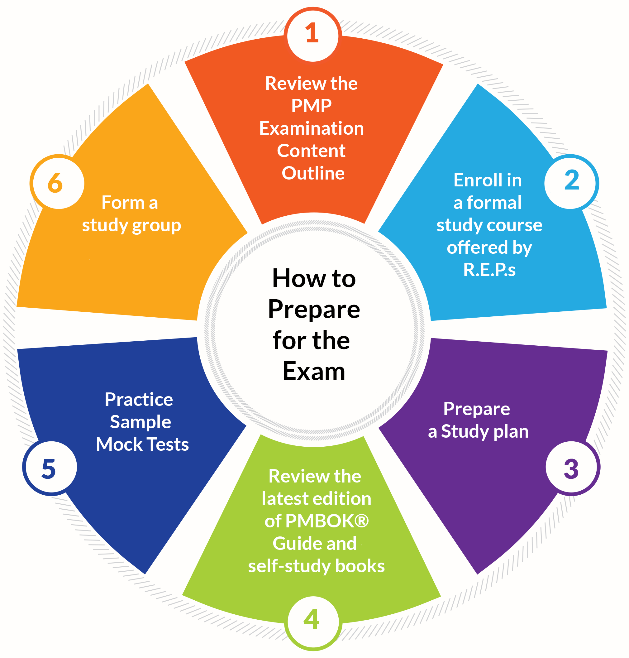 How To Prepare For The PMP Exam