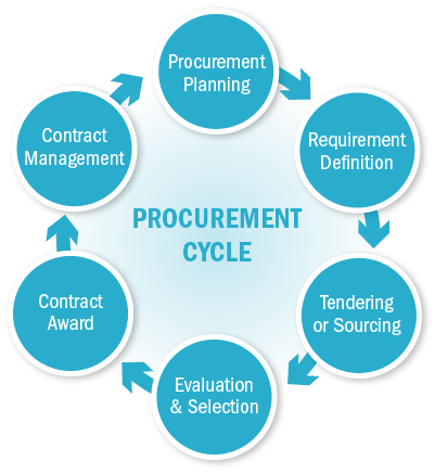 international procurement management Procurement documents - learn project management concepts using simple and precise free downloadable tutorials prepare for pmi certification and become an efficient project manager.