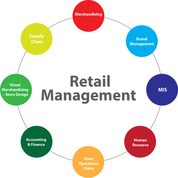 Retail Management Courses Dubai Blue Ocean Academy