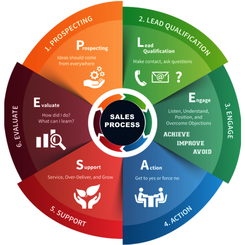 Sales Training In Dubai, Abu Dhabi