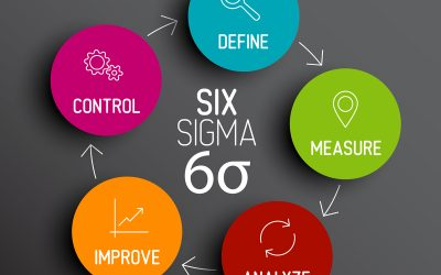 Six Sigma Certification to Enhance your Career